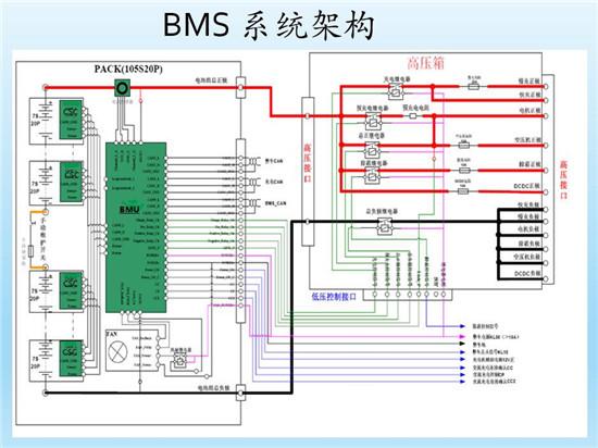 什么才是BMS动力电池yabo亚博app